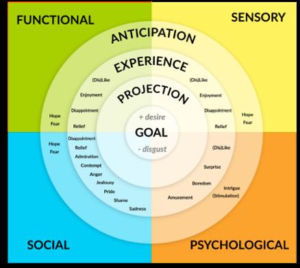 Emotions Wheel 2019