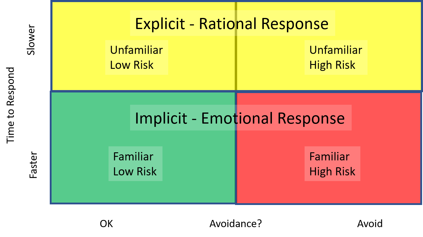 Implicit test response quadrants