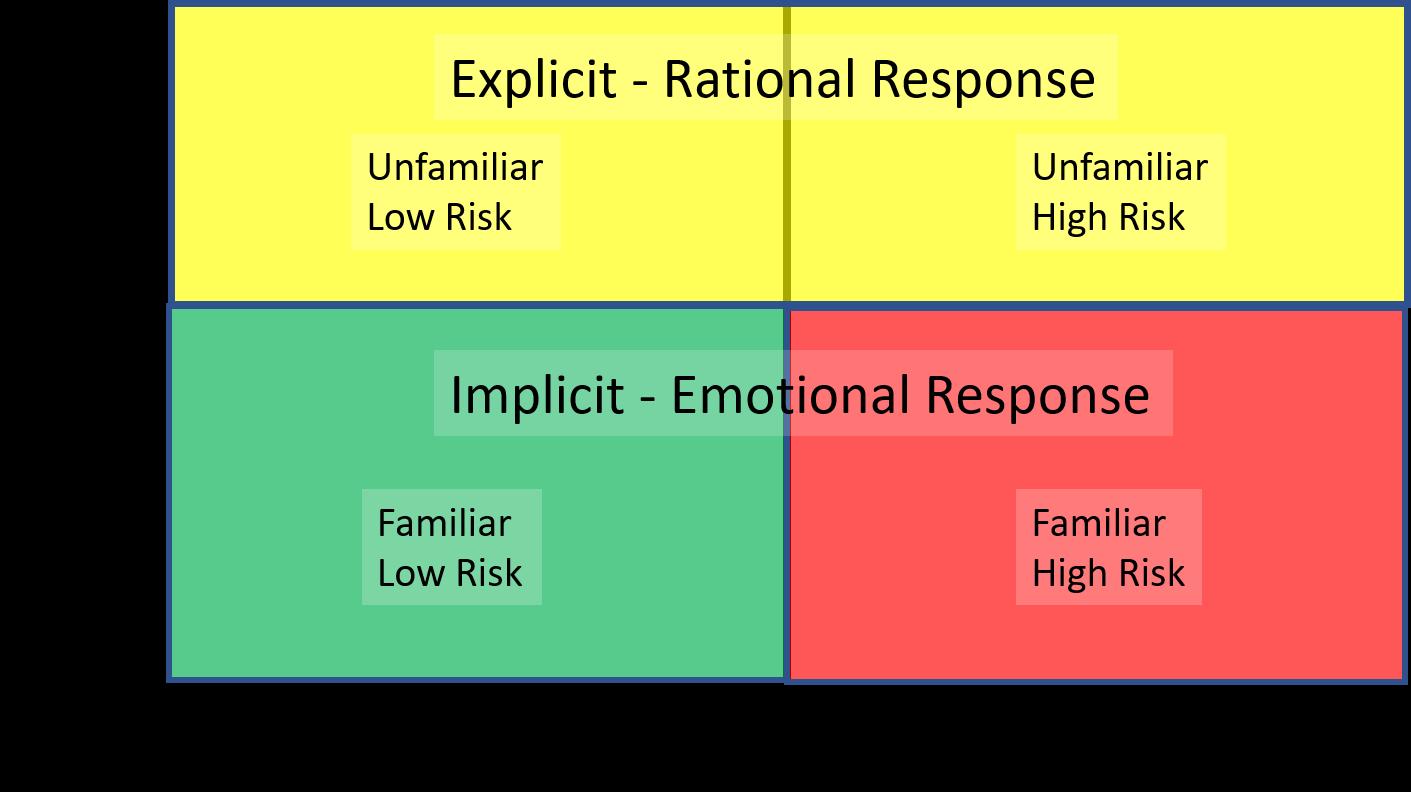 Implicit test response quadrants
