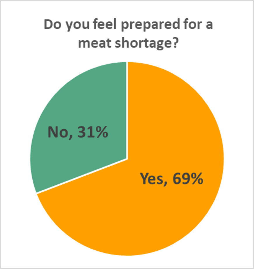 6-2 Meat shortage prepared