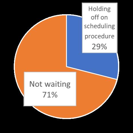 6-29 Medical visit waiting