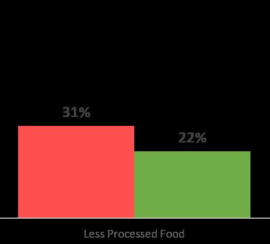 7-25 Less Processed bars
