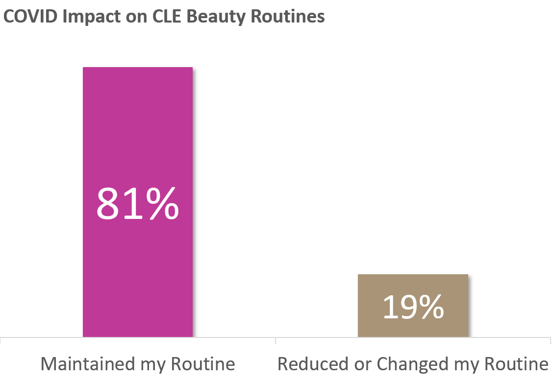 Maintained routine graph1
