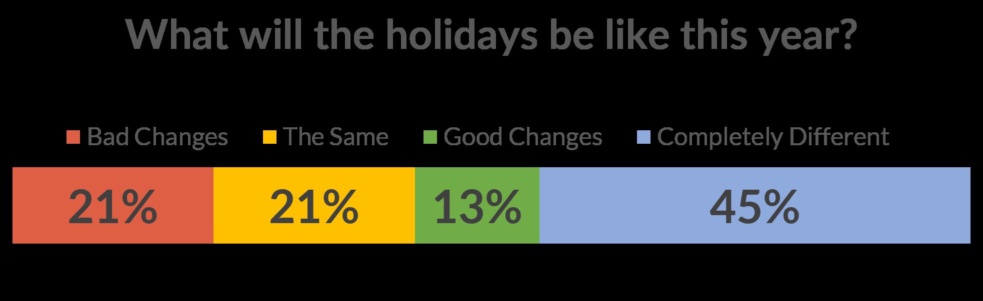 10-18 Holiday expectation