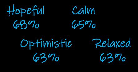10-18 positive emotions