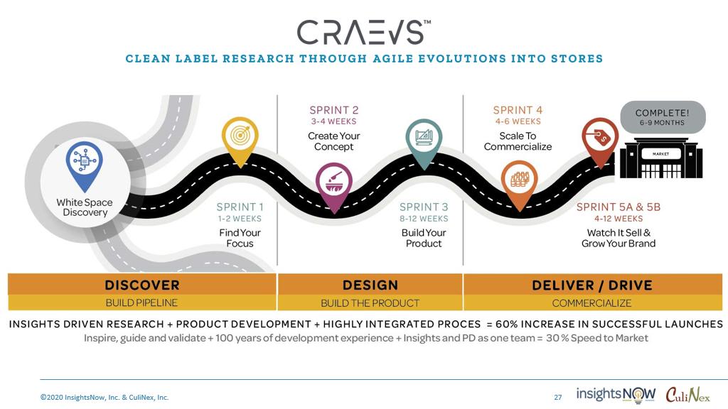 CRAEVS overview roadmap