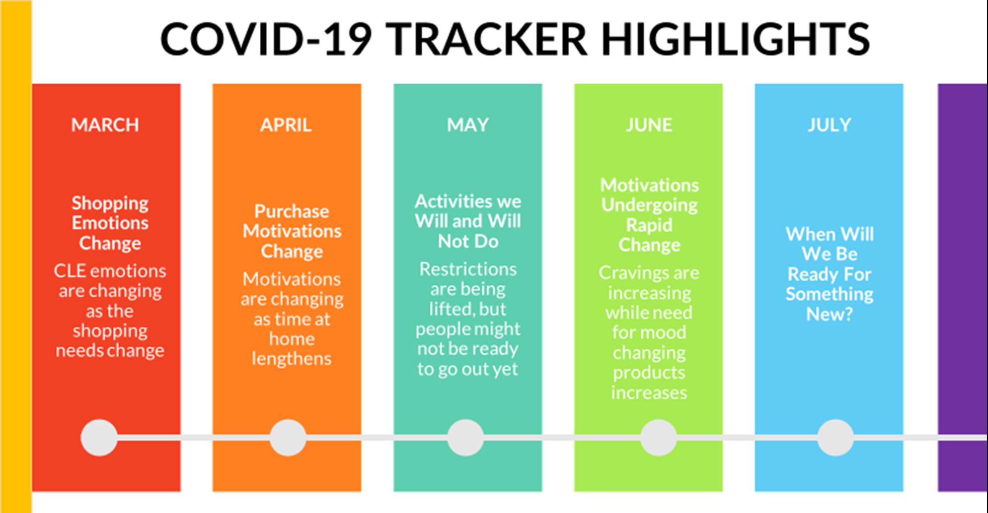 Tracker Highlights