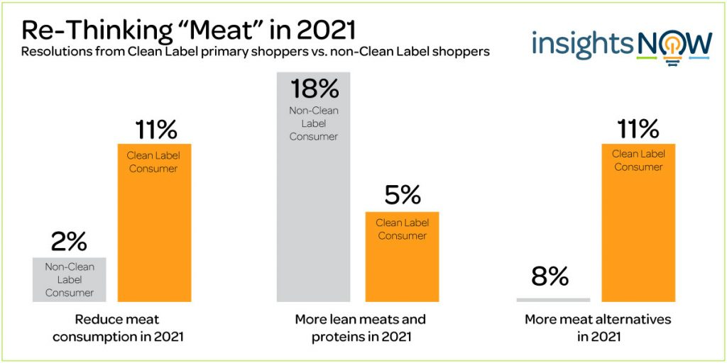 InsightsNow Meat Resolution Graphs