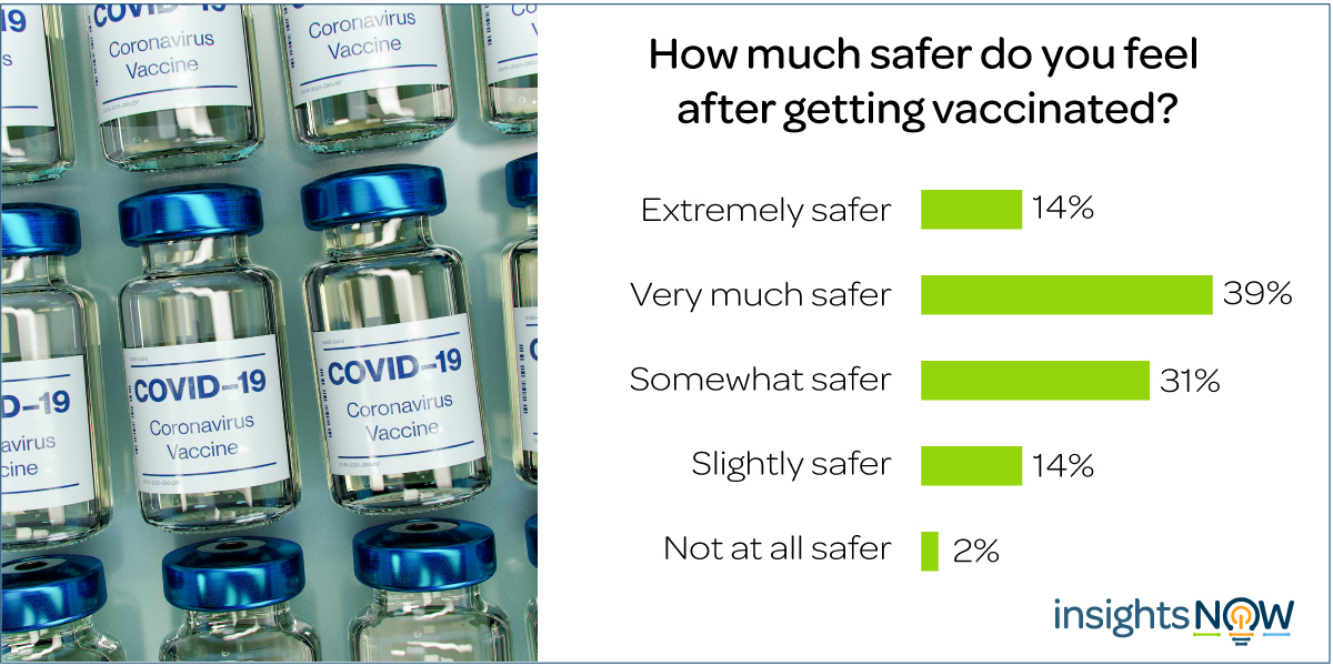 InsightsNow COVID-19 Vaccine Safety
